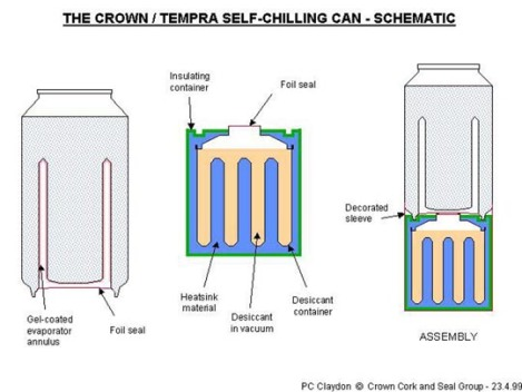 The self-cooling system of the Ice Can