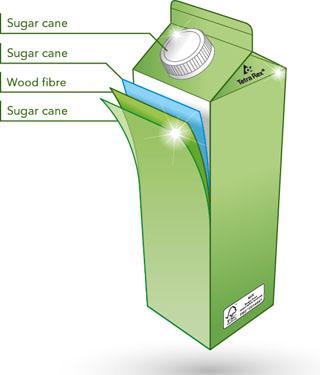 150129-tetra-rex®-bio-based-carton-layers W320 100dpi