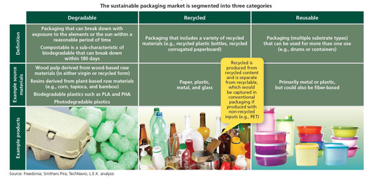 150321-The sustainable packaging market-W540 100dpi