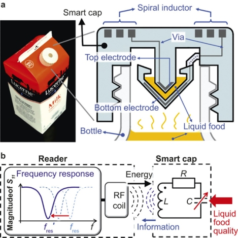"The proposed ""smart cap"" for rapid detection of liquid food quality featuring wireless readout: (a) the smart cap with a half-gallon milk package, and the cross-sectional schematic diagram; (b) sensing principle with the equivalent circuit diagram. (Image credit: Nature.com)"